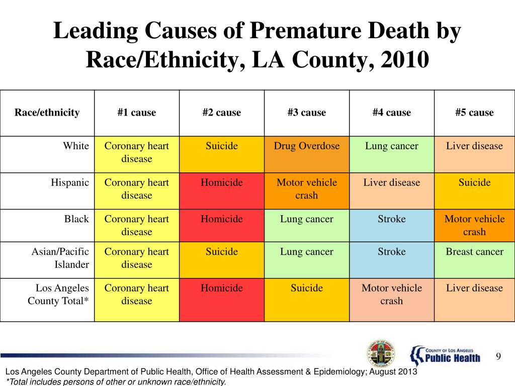 Leading Causes of Premature Death by Race/Ethnicity, LA County, 2010