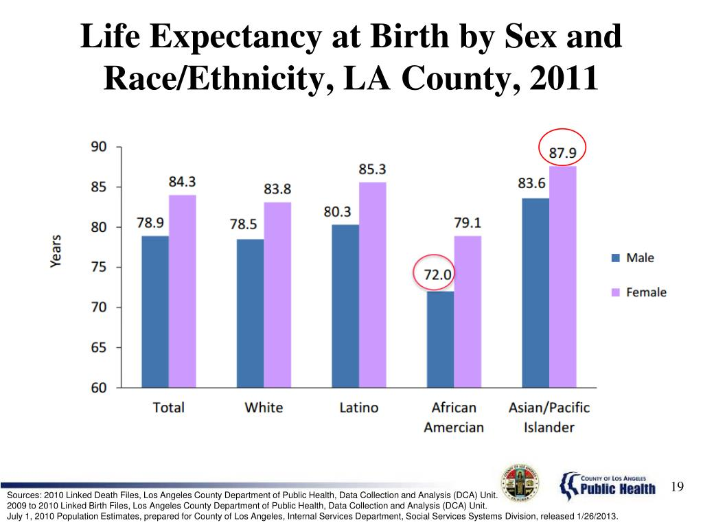 Life Expectancy at Birth by Sex and Race/Ethnicity, LA County, 2011