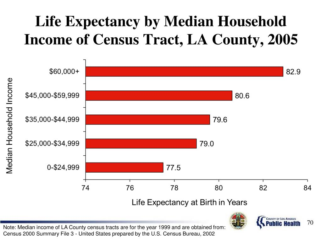 Life Expectancy by Median Household Income of Census Tract, LA County, 2005