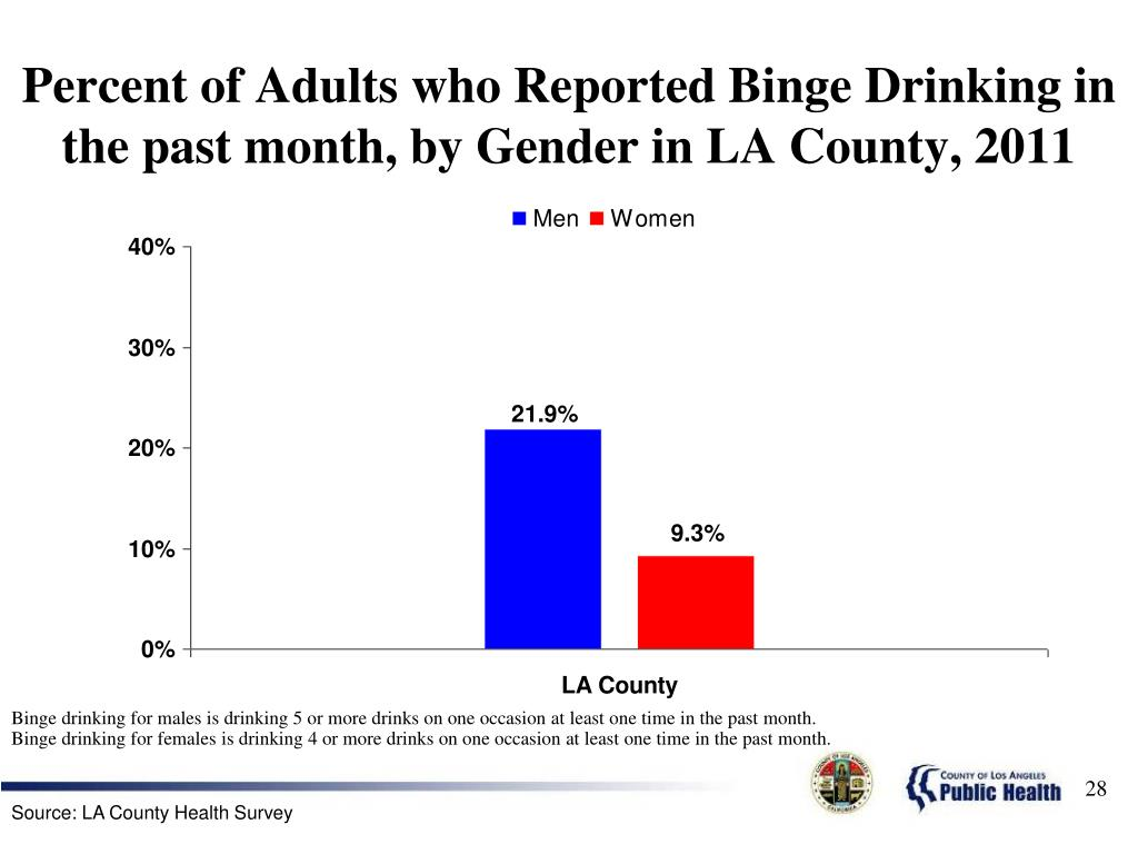 Percent of Adults who Reported Binge Drinking in the past month, by Gender in LA County, 2011
