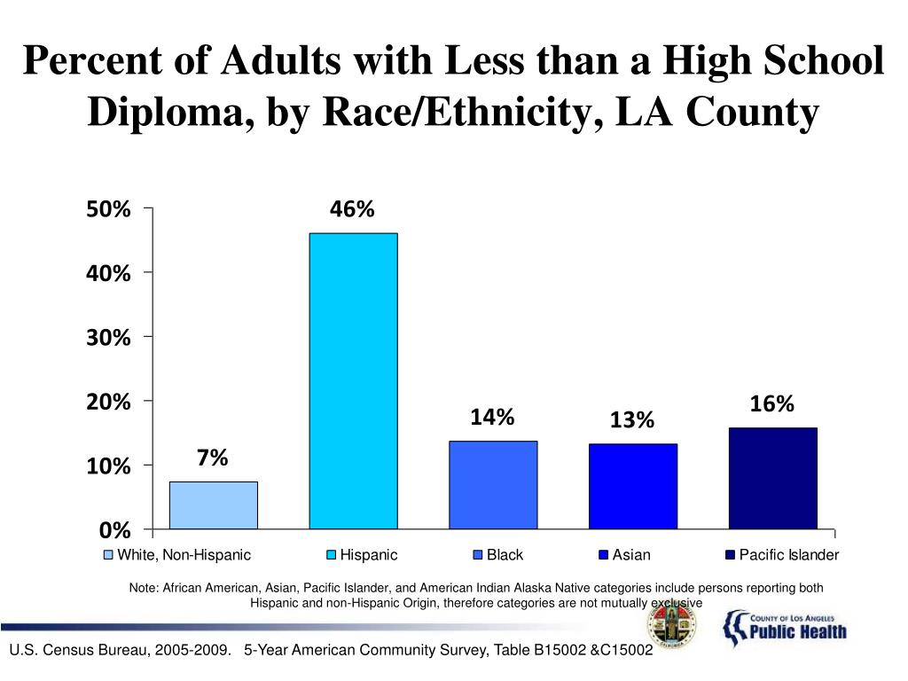Percent of Adults with Less than a High School Diploma, by Race/Ethnicity, LA County