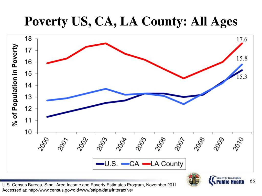 Poverty US, CA, LA County: All Ages