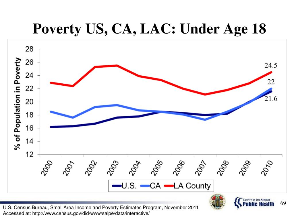 Poverty US, CA, LAC: Under Age 18