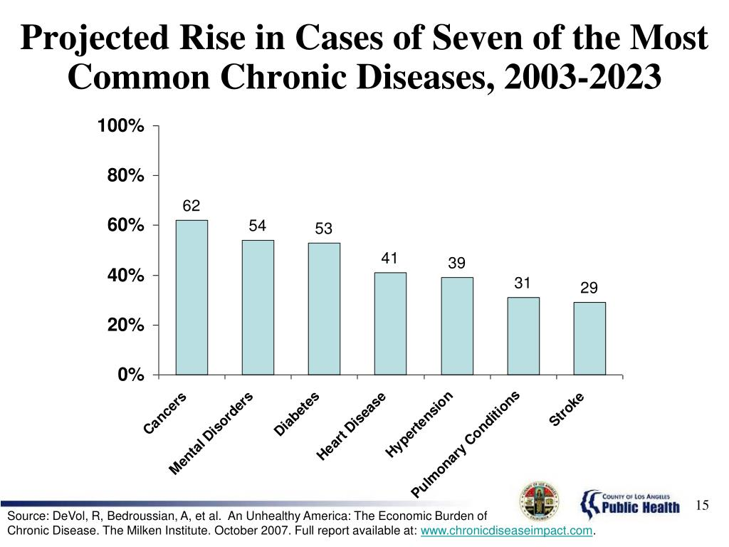 Projected Rise in Cases of Seven of the Most Common Chronic Diseases, 2003-2023