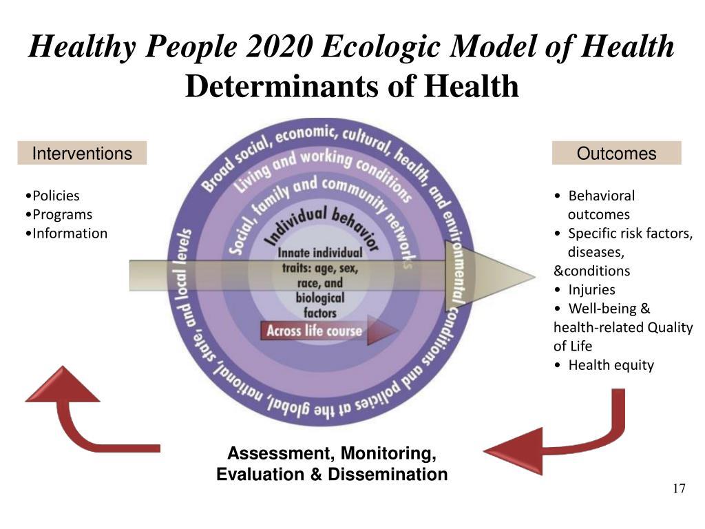 Healthy People 2020 Ecologic Model of Health
