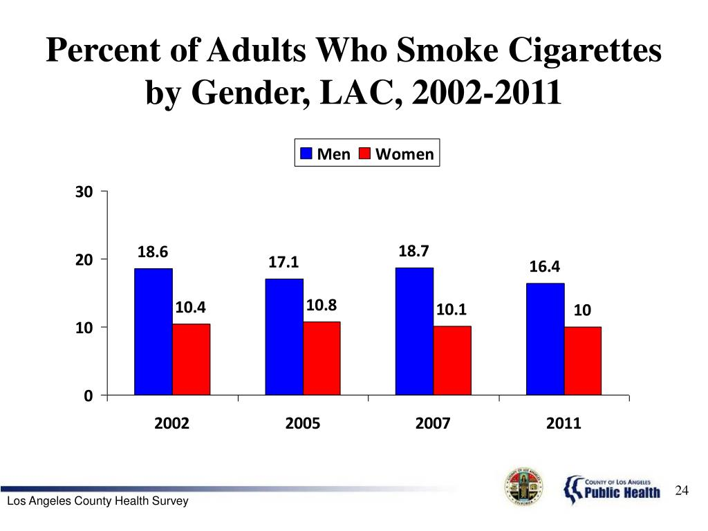 Percent of Adults Who Smoke Cigarettes by Gender, LAC, 2002-2011