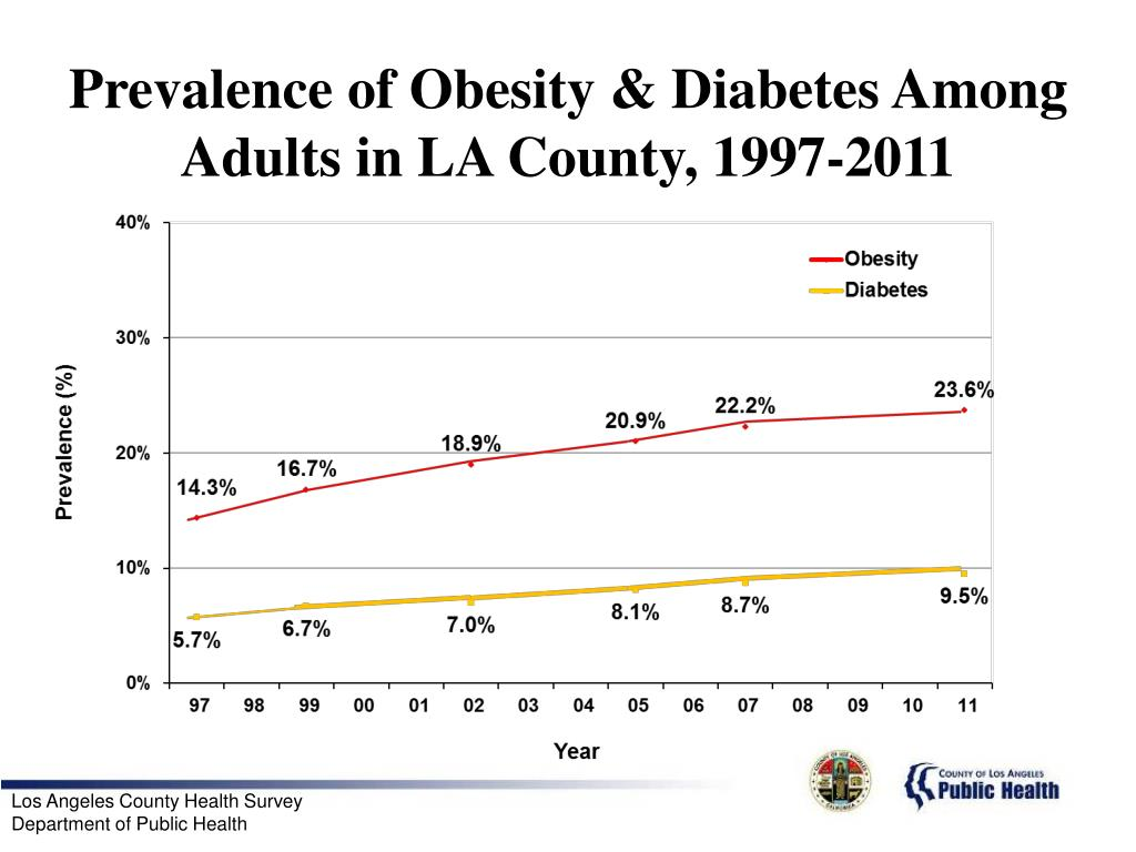 Prevalence of Obesity & Diabetes Among Adults in LA County, 1997-2011