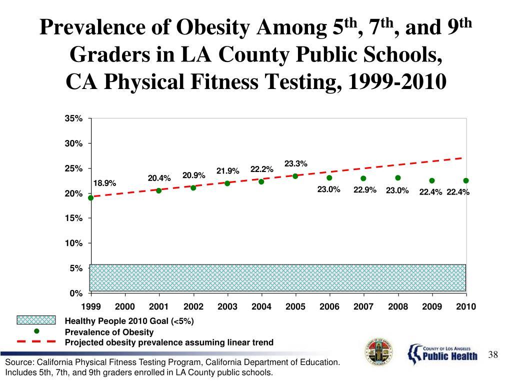 Prevalence of Obesity Among 5