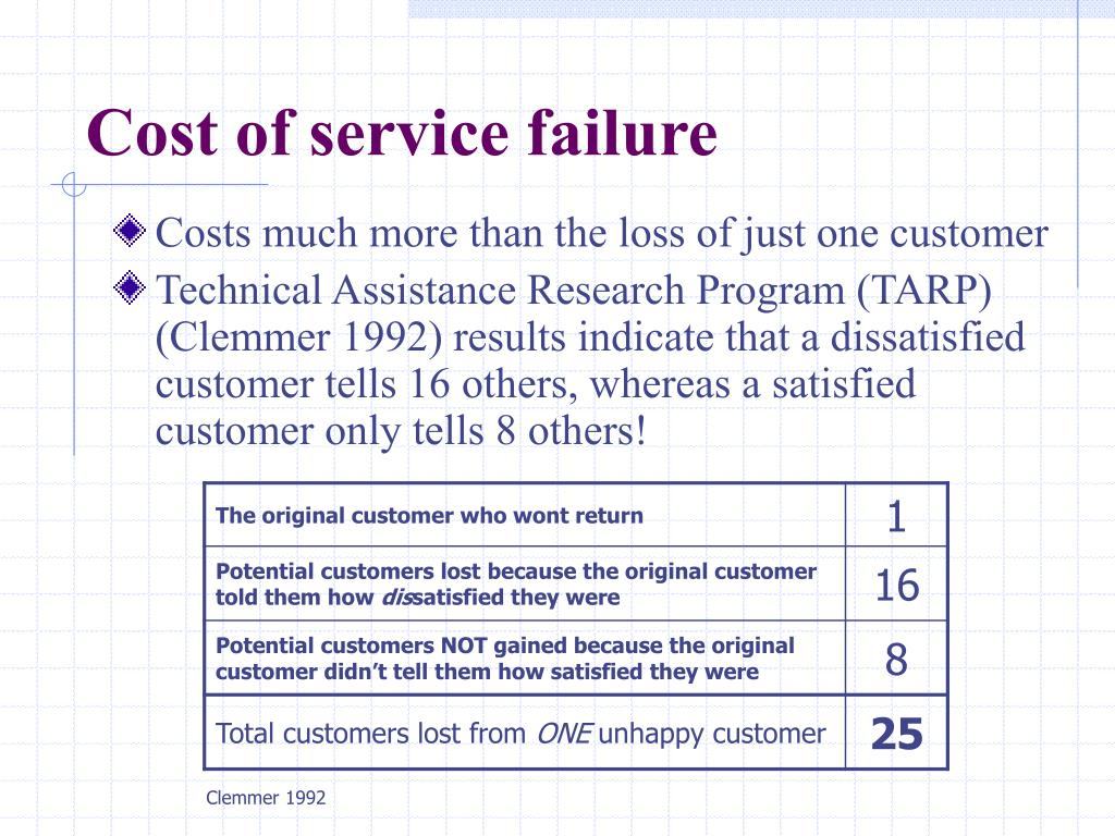 Cost of service failure