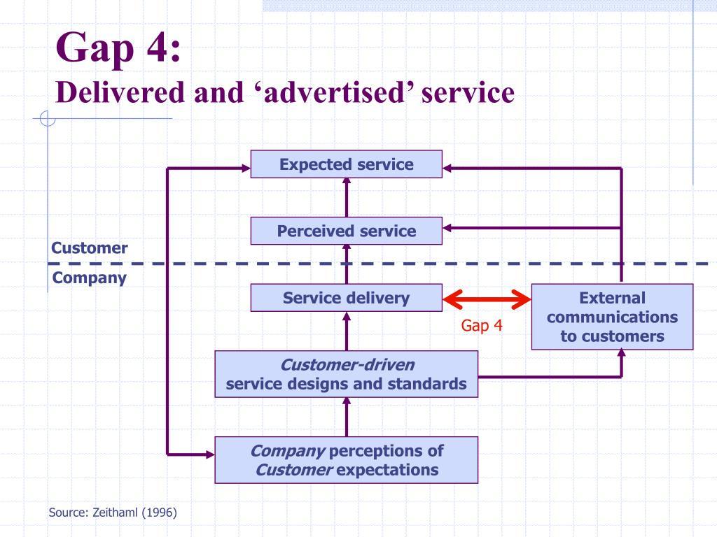Gap 4: