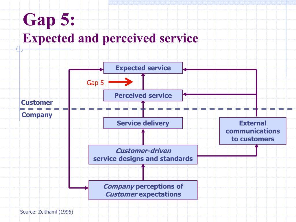 Gap 5: