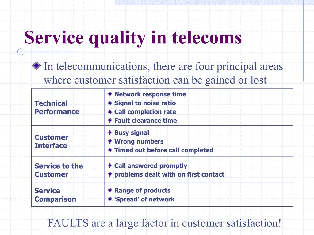 Service quality in telecoms