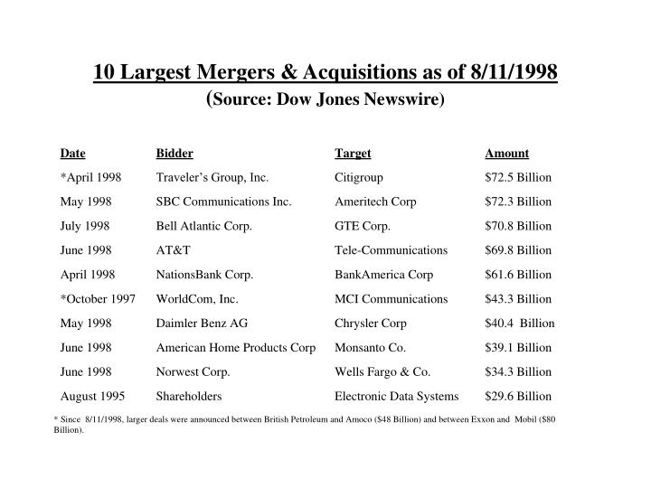 10 largest mergers acquisitions as of 8 11 1998 source dow jones newswire