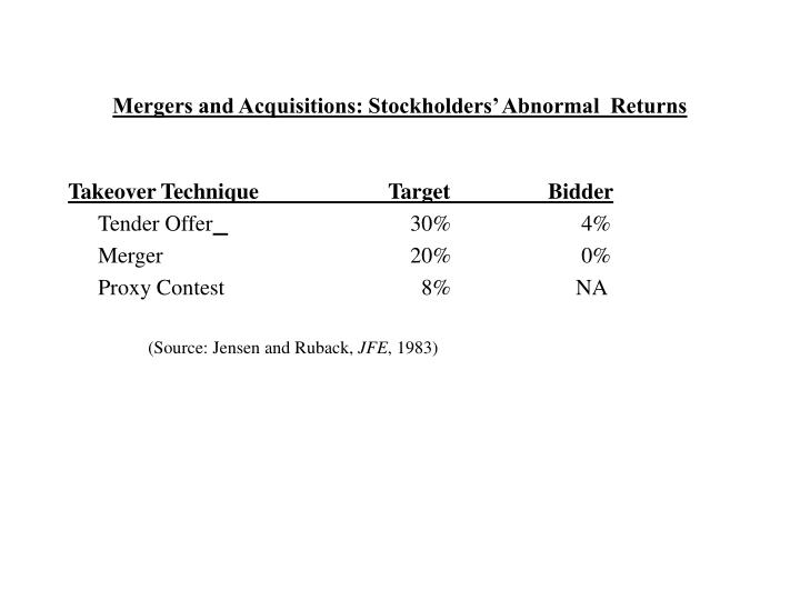 Mergers and Acquisitions: Stockholders' Abnormal  Returns