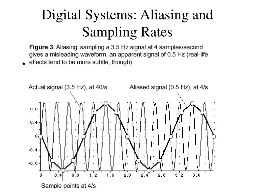 Digital Systems: Aliasing and Sampling Rates