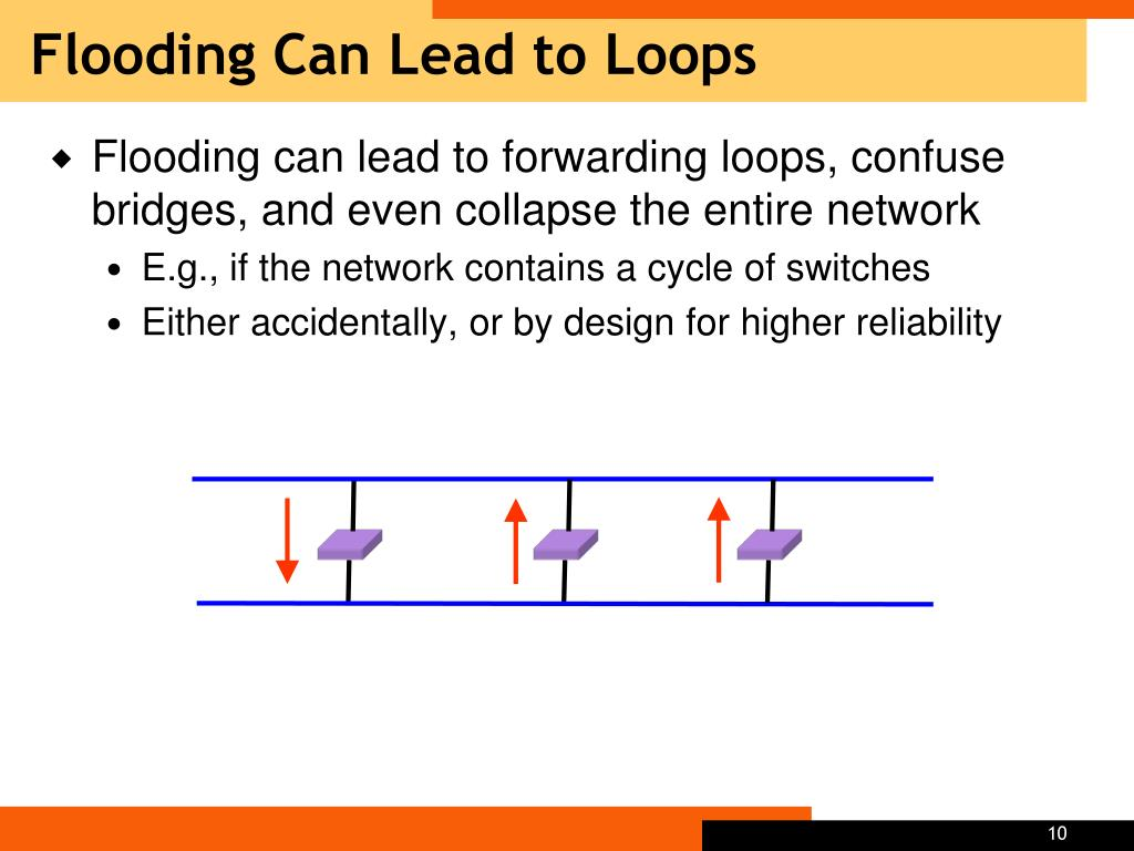 Flooding Can Lead to Loops