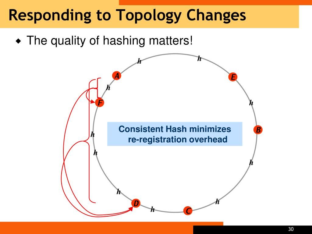 Responding to Topology Changes
