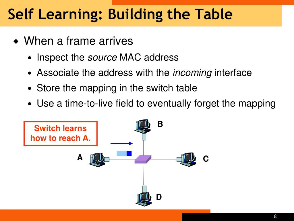 Self Learning: Building the Table