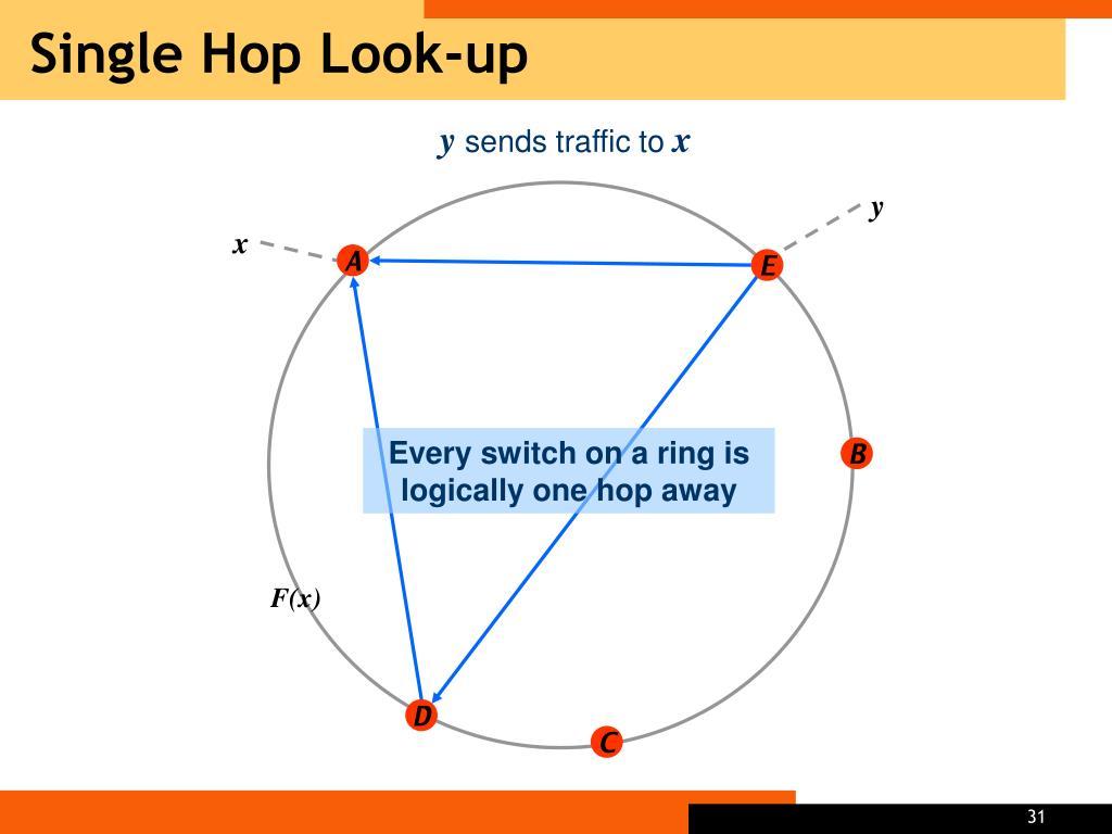 Single Hop Look-up