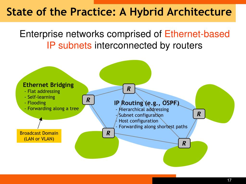 State of the Practice: A Hybrid Architecture