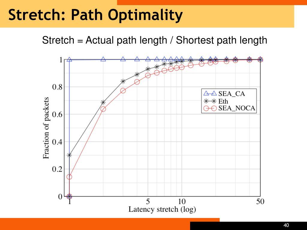 Stretch: Path Optimality