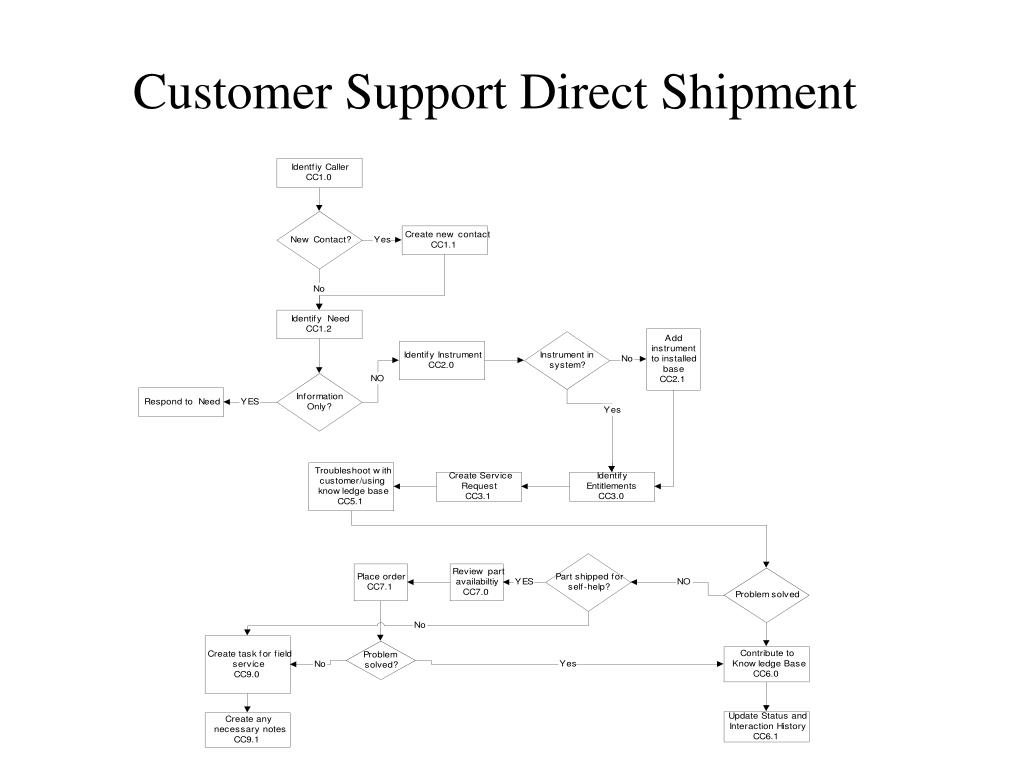 Customer Support Direct Shipment