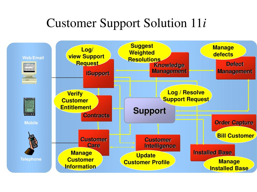 Customer Support Solution 11