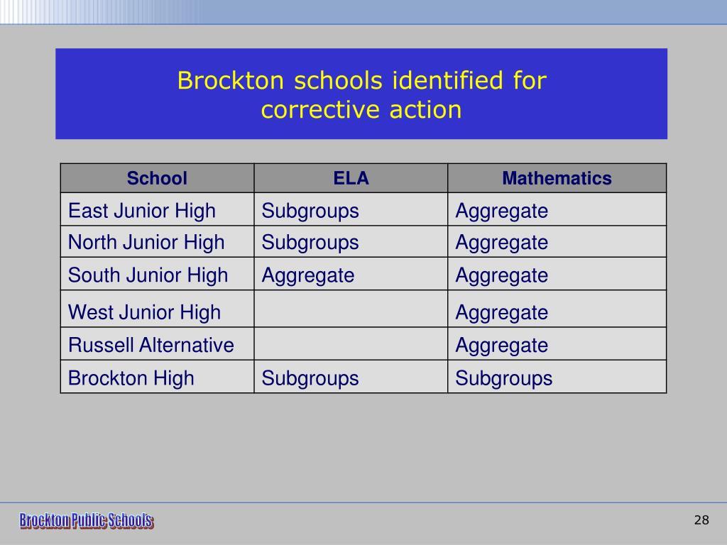 Brockton schools identified for