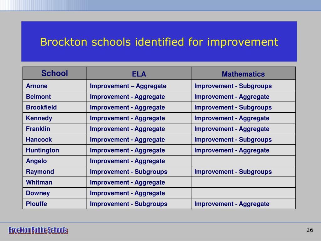 Brockton schools identified for improvement