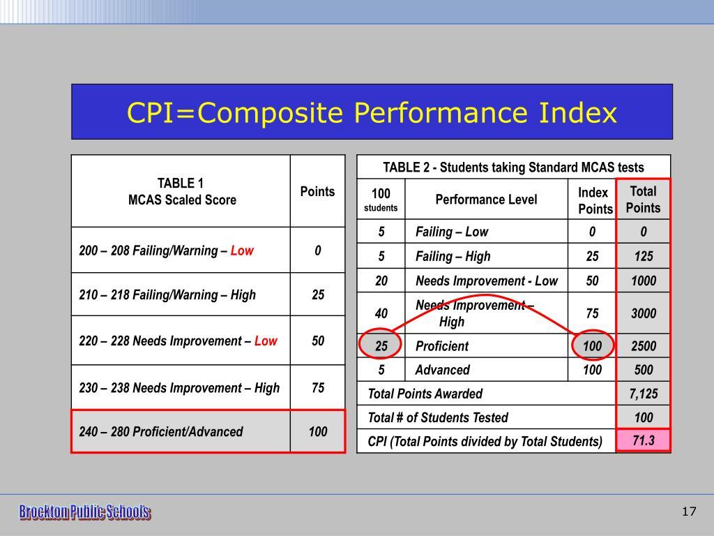 CPI=Composite Performance Index