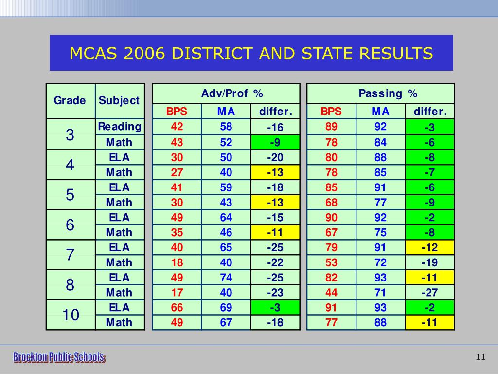 MCAS 2006 DISTRICT AND STATE RESULTS