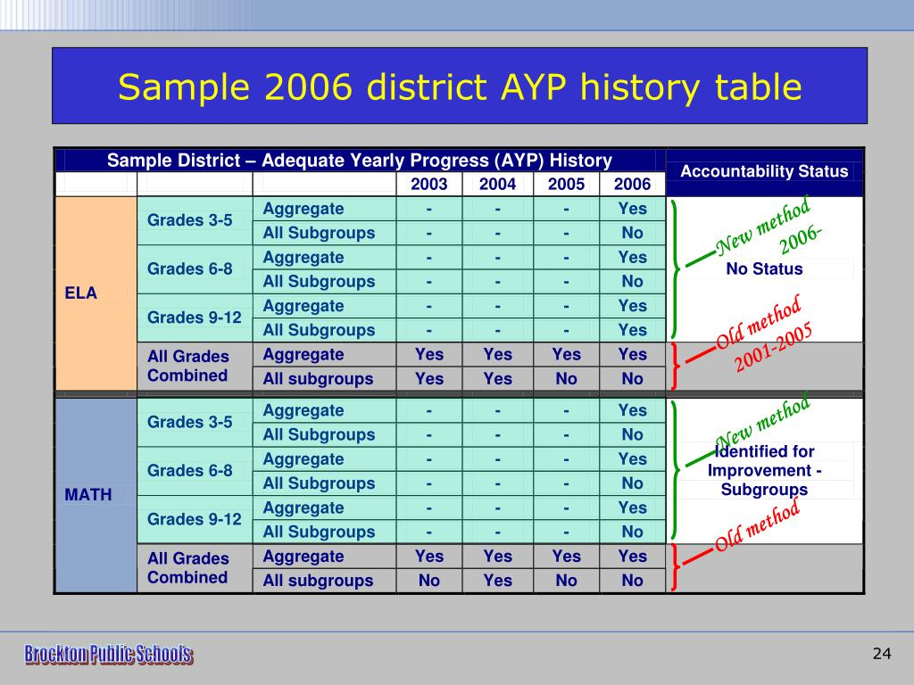 Sample 2006 district AYP history table