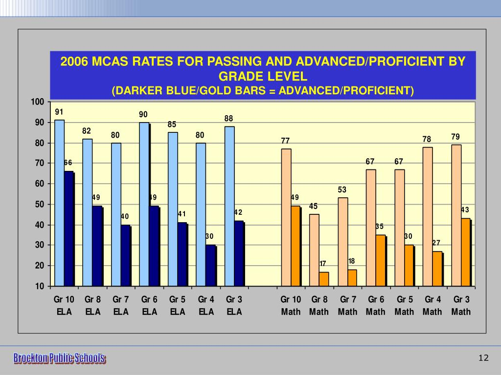 2006 MCAS RATES FOR PASSING AND ADVANCED/PROFICIENT BY GRADE LEVEL