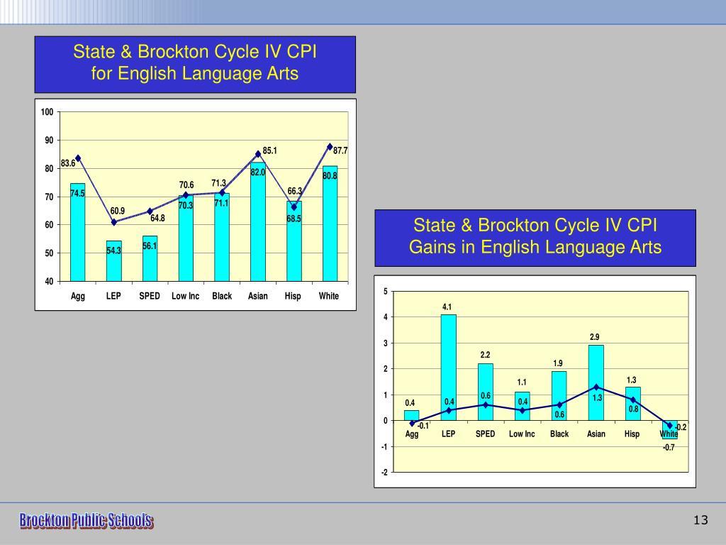State & Brockton Cycle IV CPI