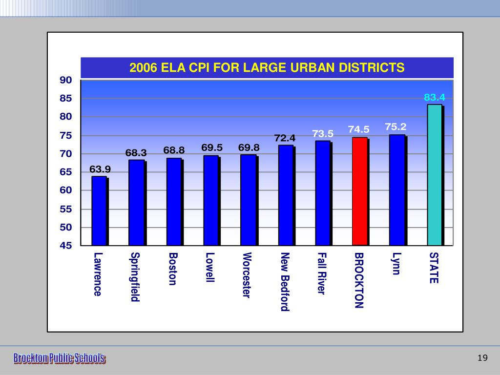 2006 ELA CPI FOR LARGE URBAN DISTRICTS