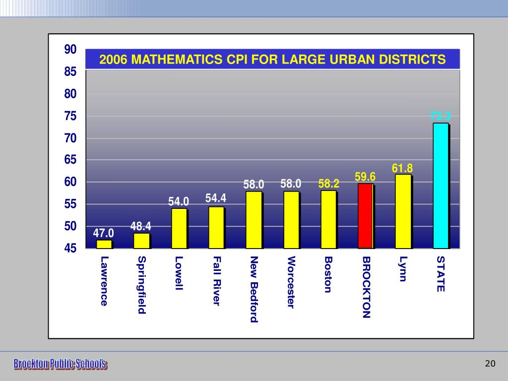 2006 MATHEMATICS CPI FOR LARGE URBAN DISTRICTS