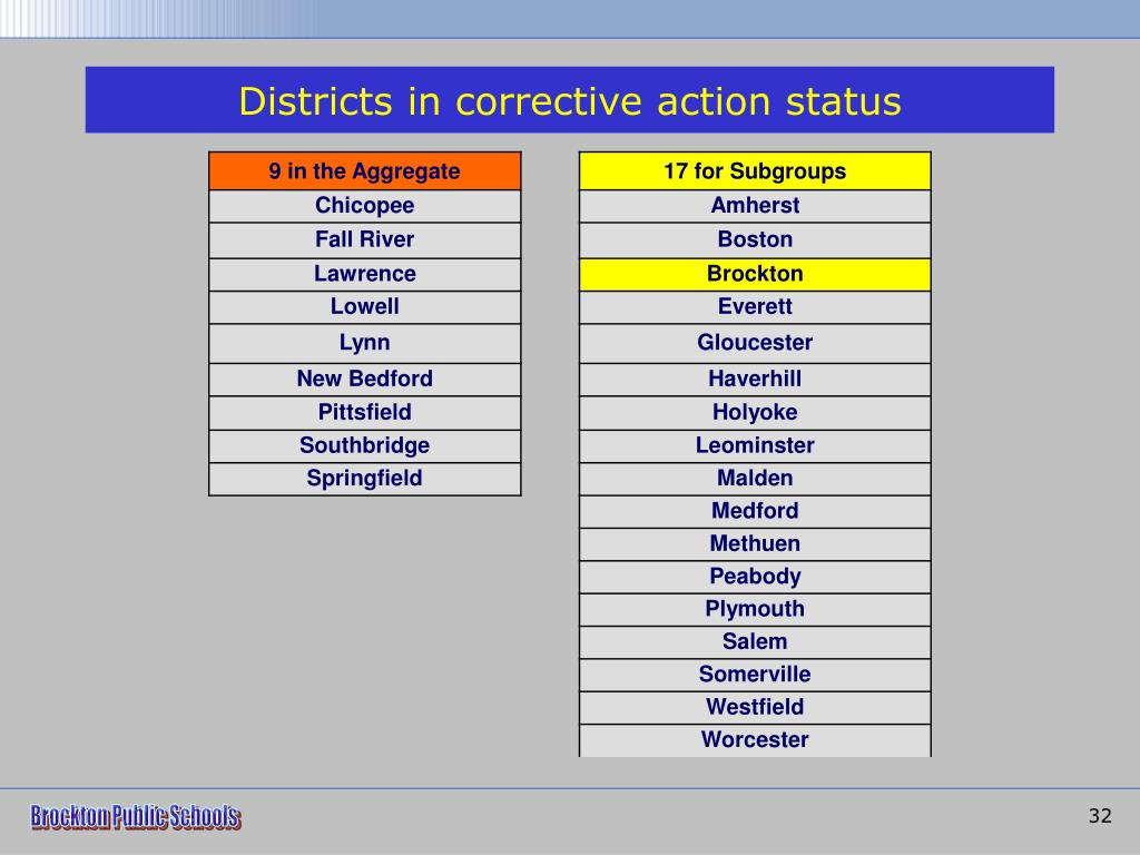 Districts in corrective action status