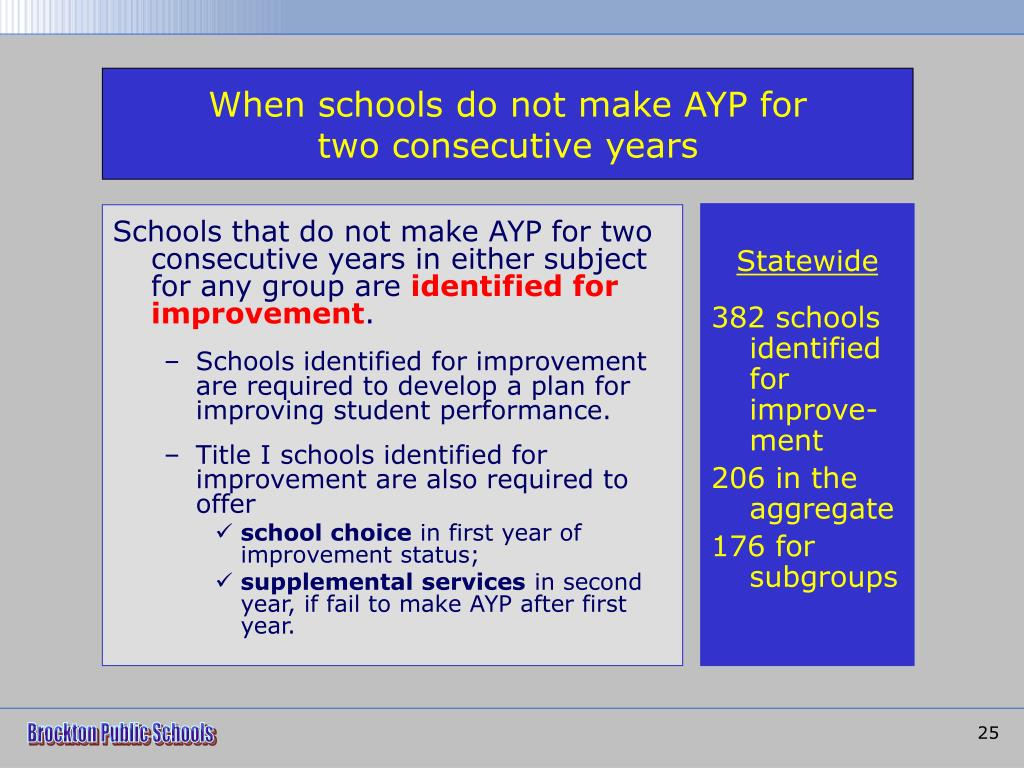 When schools do not make AYP for