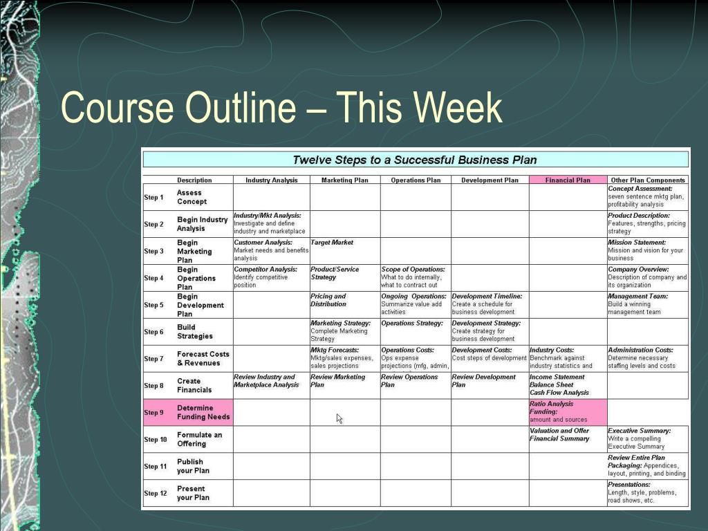 Course Outline – This Week