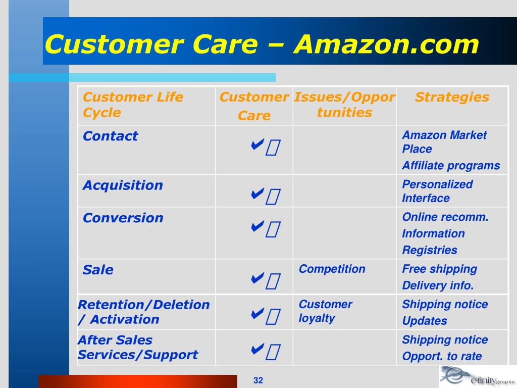 Customer Care – Amazon.com