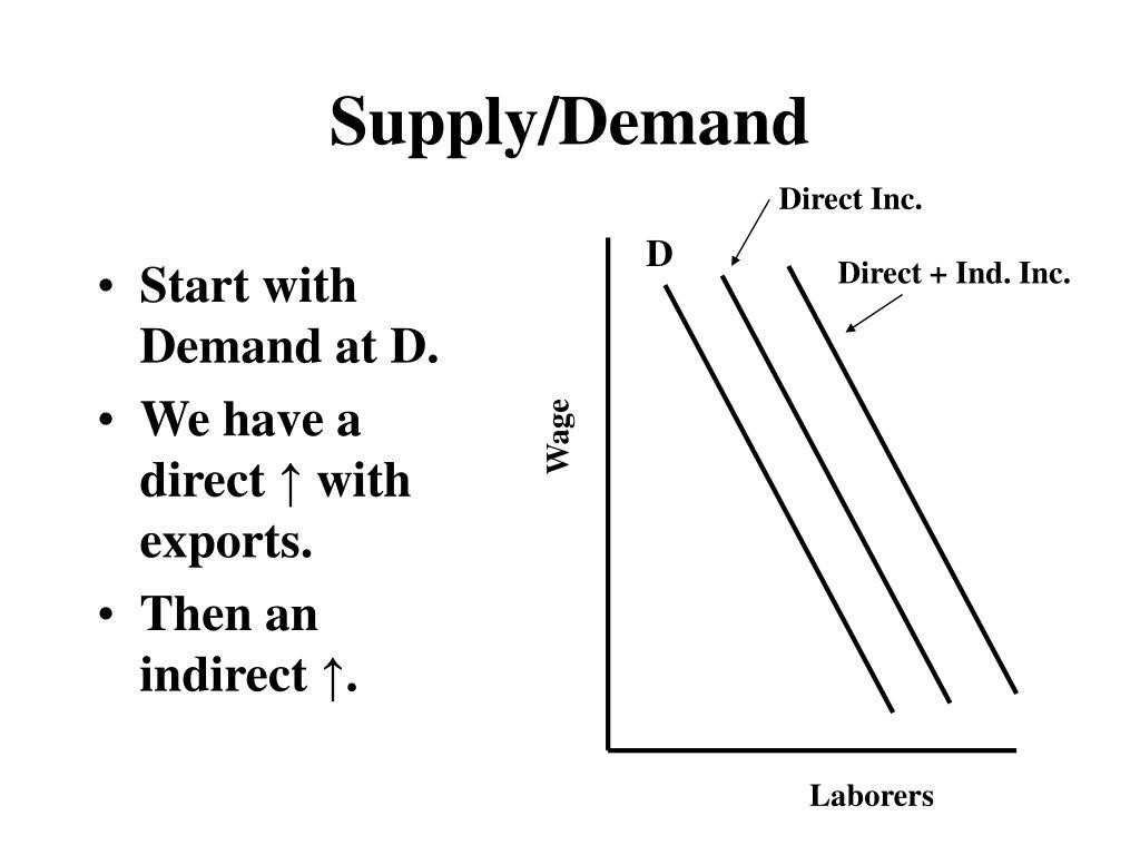Supply/Demand