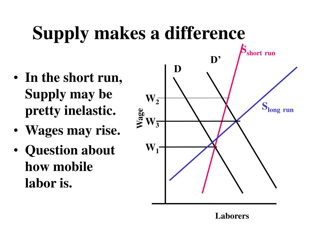 Supply makes a difference