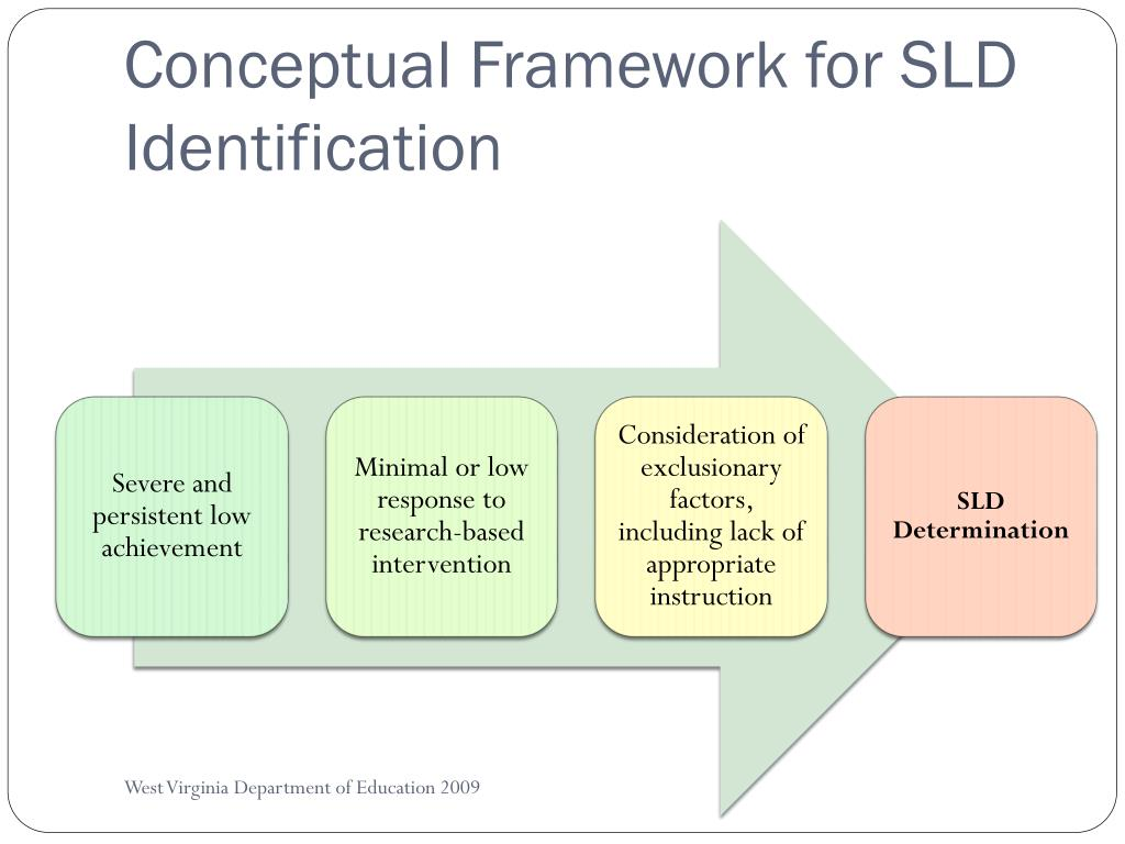 Conceptual Framework for SLD Identification