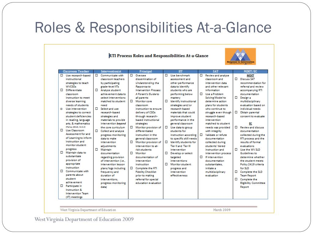 Roles & Responsibilities At-a-Glance