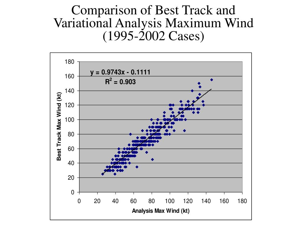 Comparison of Best Track and