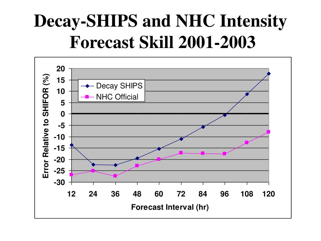 Decay-SHIPS and NHC Intensity