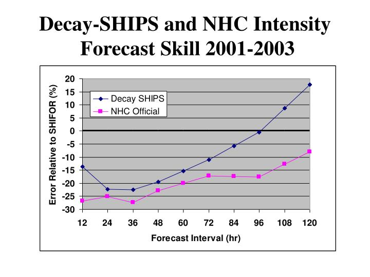 Decay ships and nhc intensity forecast skill 2001 2003