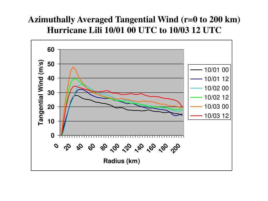 Azimuthally Averaged Tangential Wind (r=0 to 200 km)