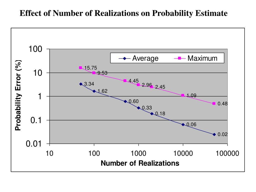 Effect of Number of Realizations on Probability Estimate