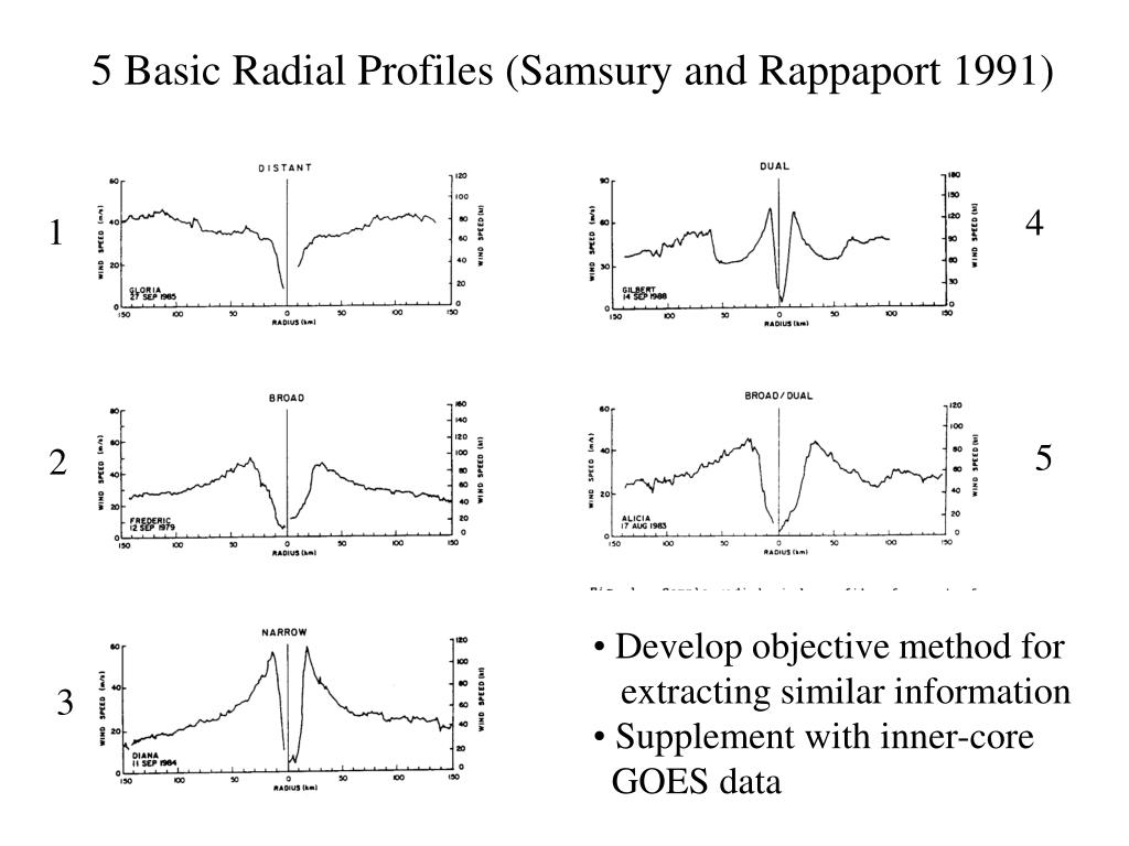 5 Basic Radial Profiles (Samsury and Rappaport 1991)